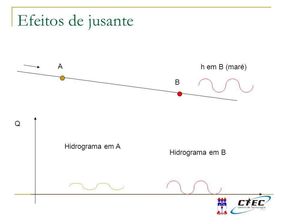 Efeitos de jusante A B Q t Hidrograma em A Hidrograma em B h em B (maré)