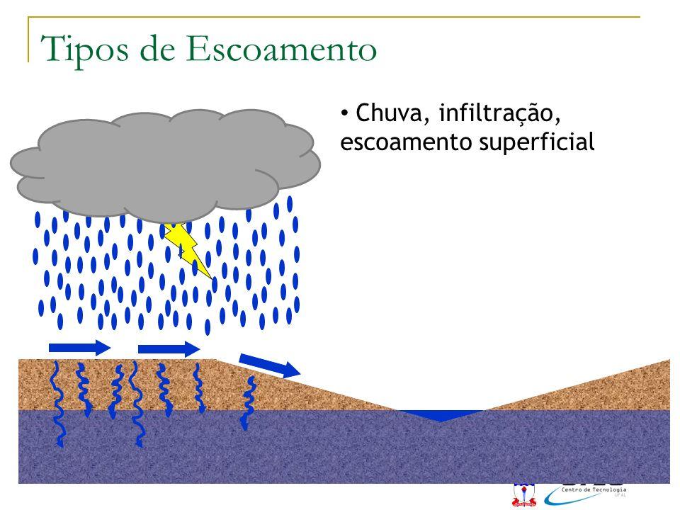 Chuva, infiltração, escoamento superficial Tipos de Escoamento