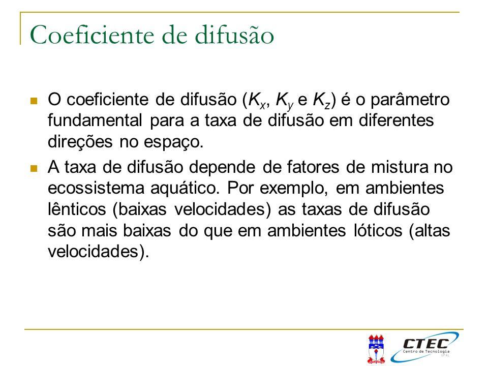 Coeficiente de difusão O coeficiente de difusão (K x, K y e K z ) é o parâmetro fundamental para a taxa de difusão em diferentes direções no espaço. A