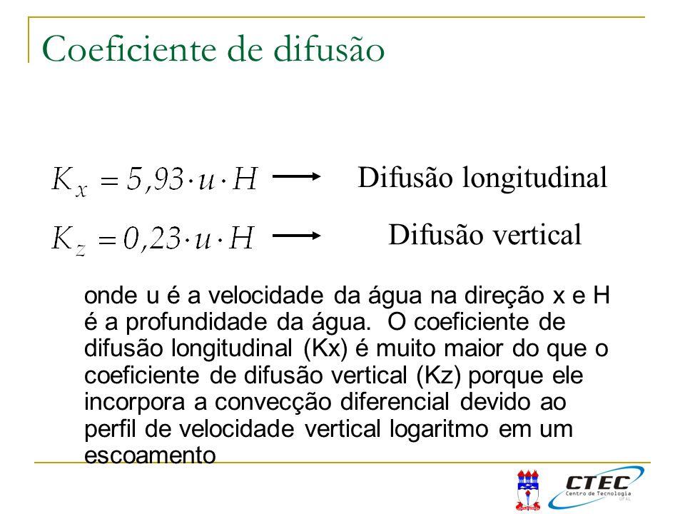 Coeficiente de difusão Difusão longitudinal Difusão vertical onde u é a velocidade da água na direção x e H é a profundidade da água. O coeficiente de
