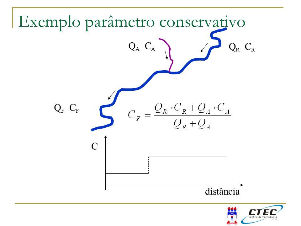 Exemplo parâmetro conservativo Q R C R Q A C A Q F C F distância C
