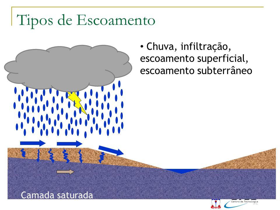 Chuva, infiltração, escoamento superficial, escoamento subterrâneo Camada saturada Tipos de Escoamento