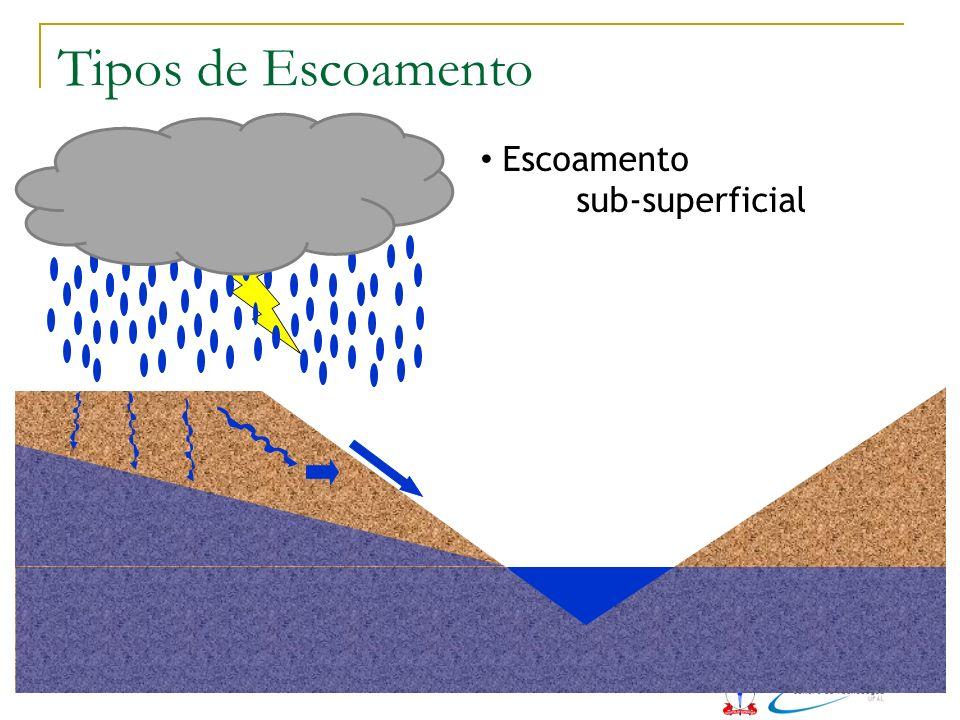 Escoamento sub-superficial Tipos de Escoamento