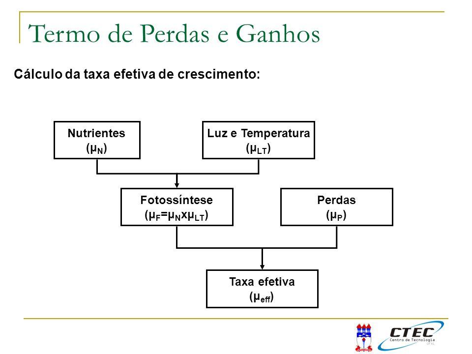 Cálculo da taxa efetiva de crescimento: Nutrientes (μ N ) Luz e Temperatura (μ LT ) Fotossíntese (μ F =μ N xμ LT ) Perdas (μ P ) Taxa efetiva (μ eff )