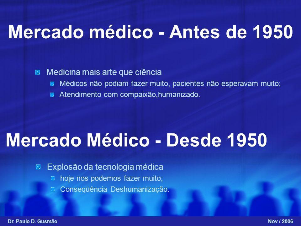 Mercado médico - Antes de 1950 Medicina mais arte que ciência Médicos não podiam fazer muito, pacientes não esperavam muito; Atendimento com compaixão