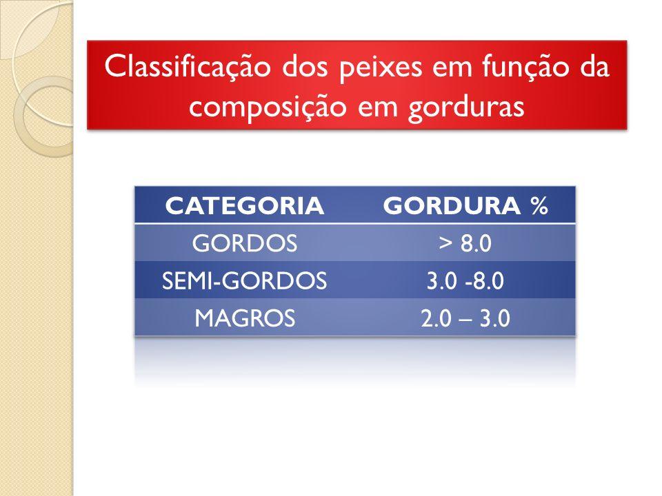 Classificação dos peixes em função da composição em gorduras