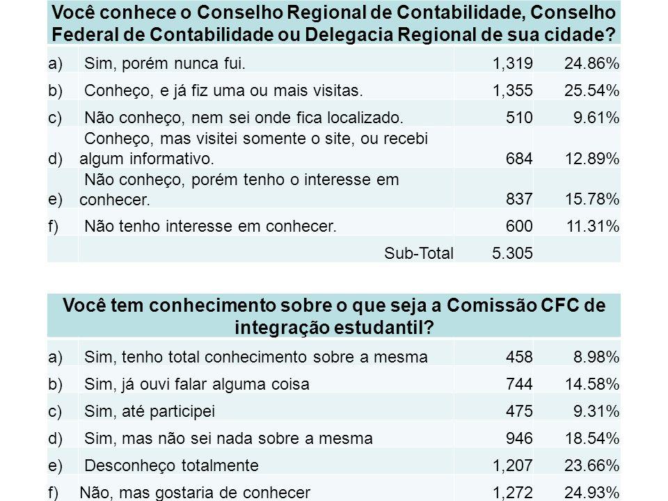 Você conhece o Conselho Regional de Contabilidade, Conselho Federal de Contabilidade ou Delegacia Regional de sua cidade.