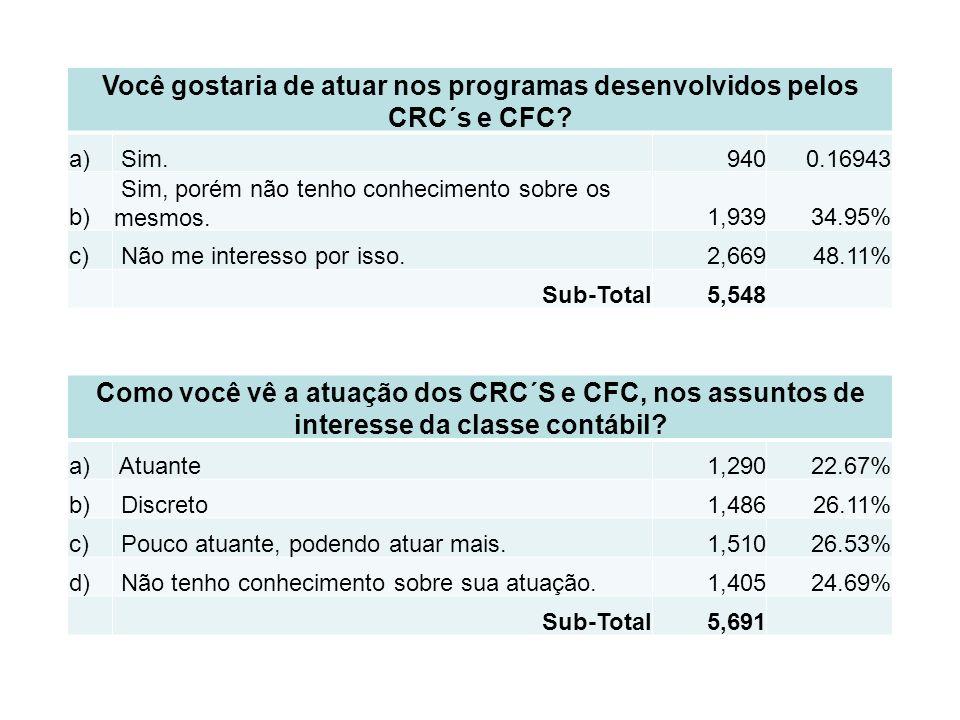 Você gostaria de atuar nos programas desenvolvidos pelos CRC´s e CFC.