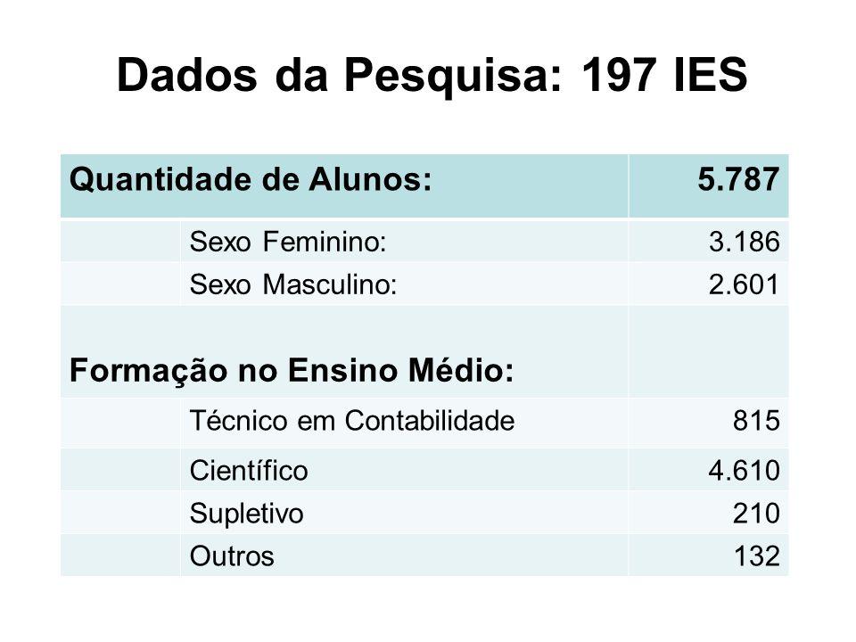 Quantidade de Alunos:5.787 Sexo Feminino:3.186 Sexo Masculino:2.601 Formação no Ensino Médio: Técnico em Contabilidade815 Científico4.610 Supletivo210 Outros132 Dados da Pesquisa: 197 IES