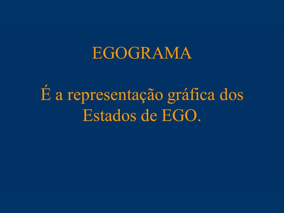 EGOGRAMA É a representação gráfica dos Estados de EGO.