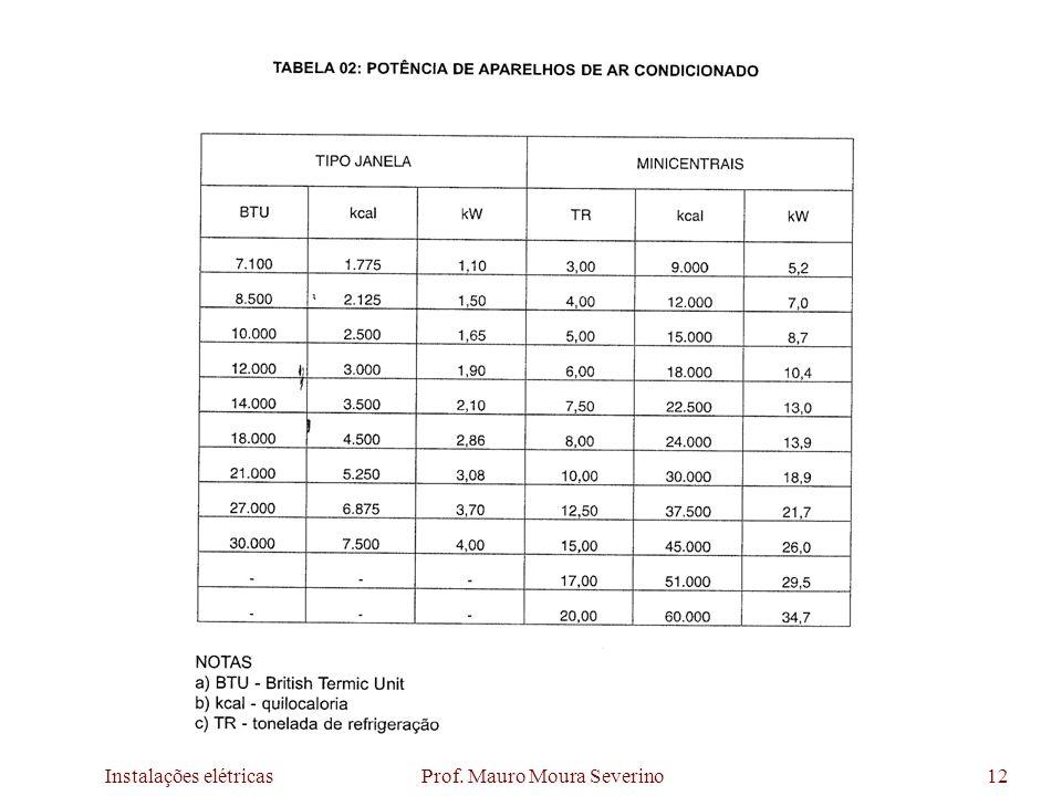 Instalações elétricas Prof. Mauro Moura Severino12