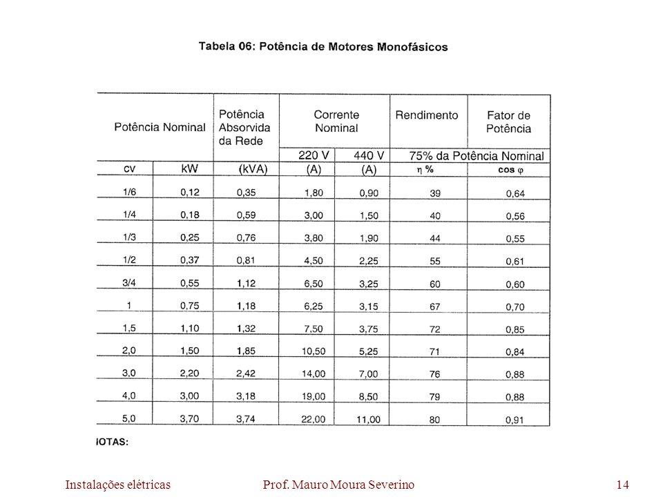 Instalações elétricas Prof. Mauro Moura Severino14