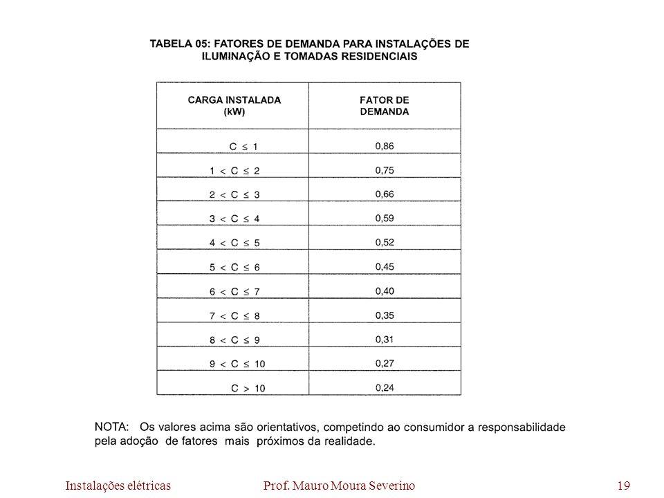 Instalações elétricas Prof. Mauro Moura Severino19