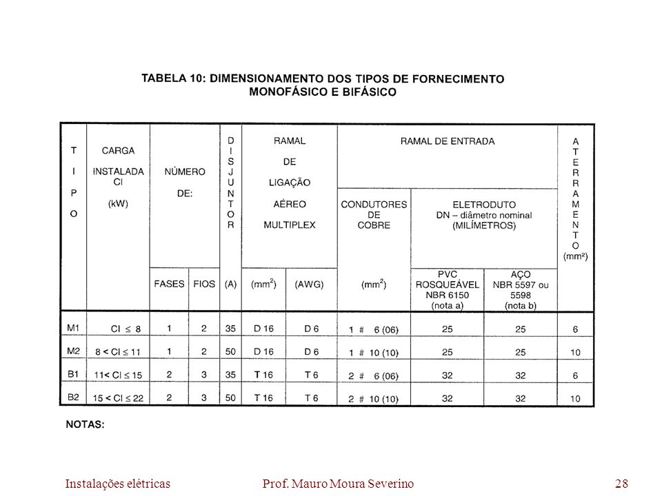 Instalações elétricas Prof. Mauro Moura Severino28