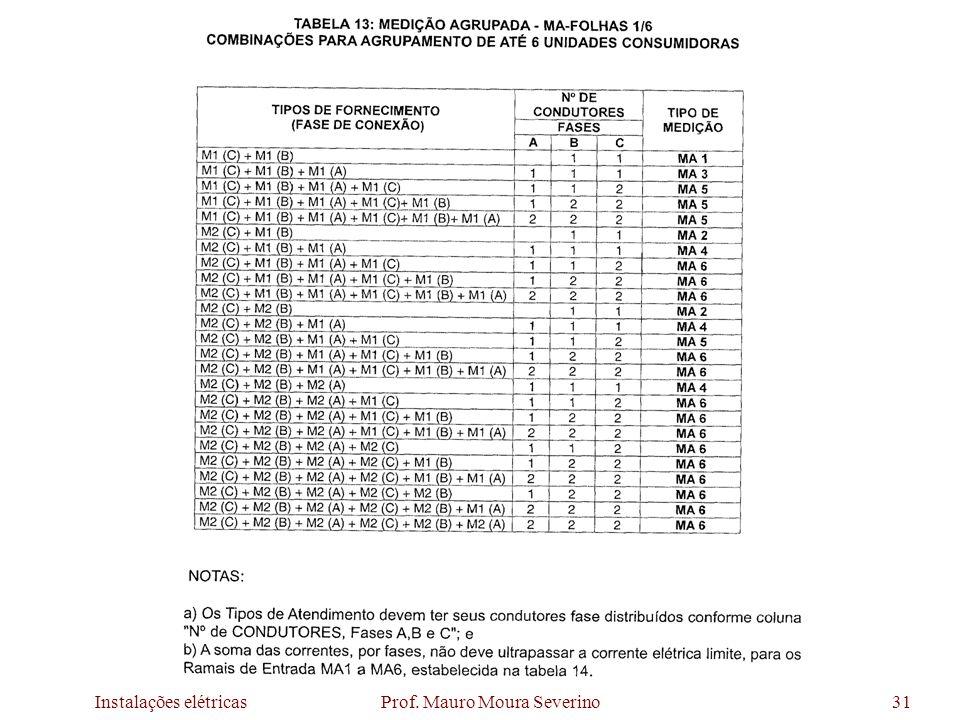 Instalações elétricas Prof. Mauro Moura Severino31