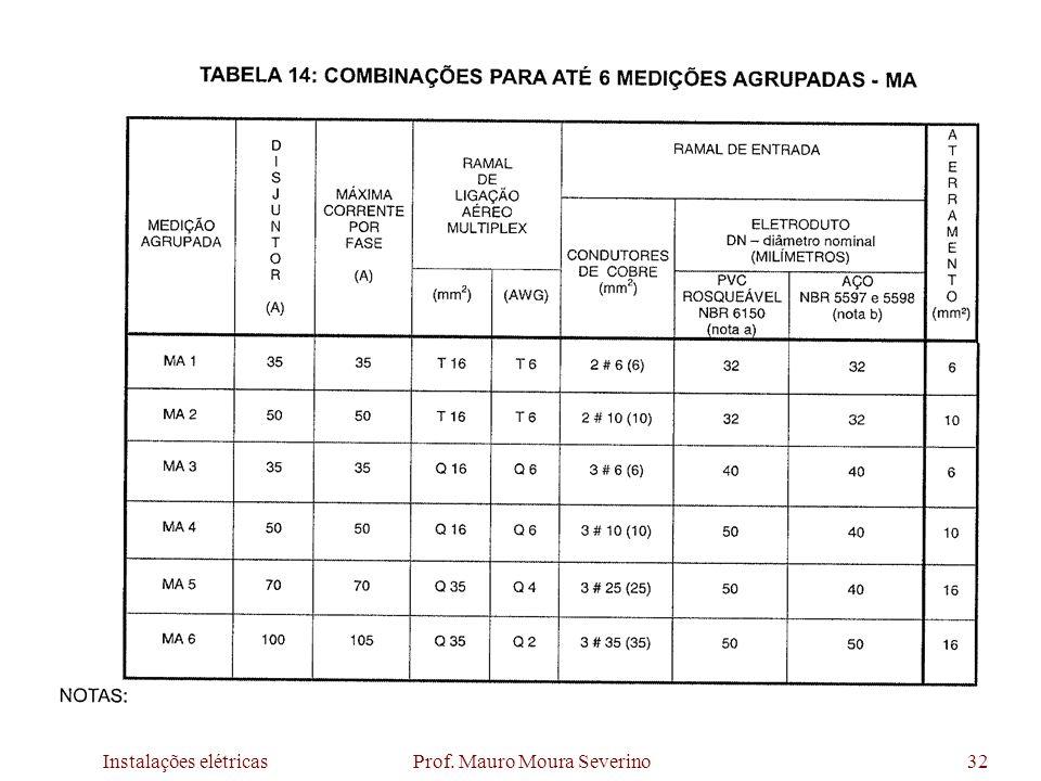Instalações elétricas Prof. Mauro Moura Severino32