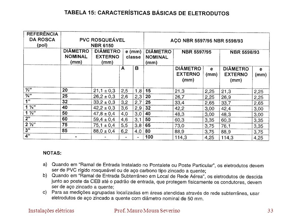 Instalações elétricas Prof. Mauro Moura Severino33