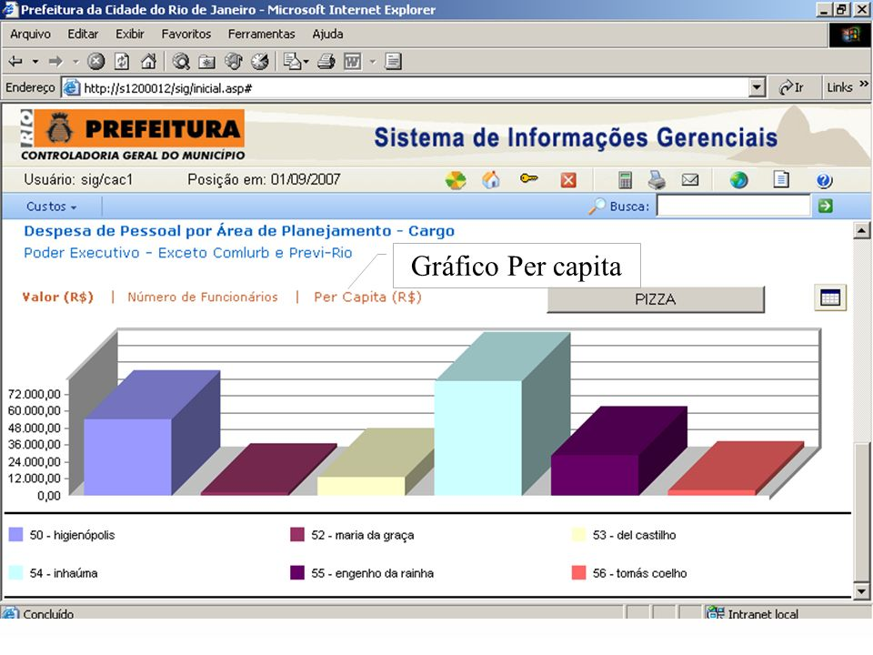 Gráfico Per capita