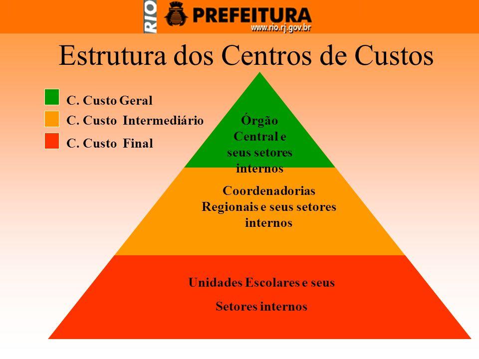 C. Custo Geral C. Custo Intermediário C. Custo Final Órgão Central e seus setores internos Coordenadorias Regionais e seus setores internos Unidades E
