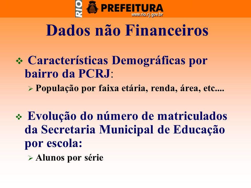 Dados não Financeiros Características Demográficas por bairro da PCRJ: População por faixa etária, renda, área, etc.... Evolução do número de matricul