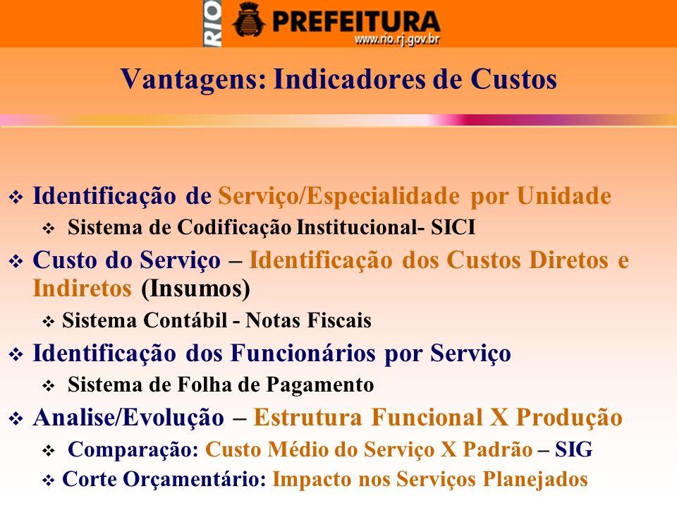 Vantagens: Indicadores de Custos Identificação de Serviço/Especialidade por Unidade Sistema de Codificação Institucional- SICI Custo do Serviço – Iden