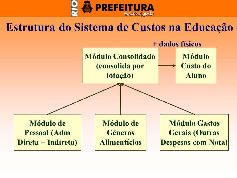 Módulo de Pessoal (Adm Direta + Indireta) Módulo de Gêneros Alimentícios Módulo Gastos Gerais (Outras Despesas com Nota) Módulo Consolidado (consolida