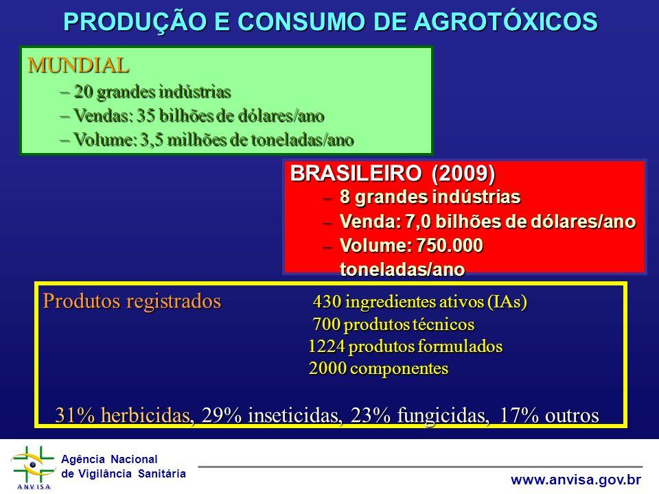 Agência Nacional de Vigilância Sanitária www.anvisa.gov.br PRODUÇÃO E CONSUMO DE AGROTÓXICOS BRASILEIRO (2009) – 8 grandes indústrias – Venda: 7,0 bilhões de dólares/ano – Volume: 750.000 toneladas/ano Produtos registrados 430 ingredientes ativos (IAs) 700 produtos técnicos 700 produtos técnicos 1224 produtos formulados 2000 componentes 2000 componentes MUNDIAL – 20 grandes indústrias – Vendas: 35 bilhões de dólares/ano – Volume: 3,5 milhões de toneladas/ano 31% herbicidas, 29% inseticidas, 23% fungicidas, 17% outros