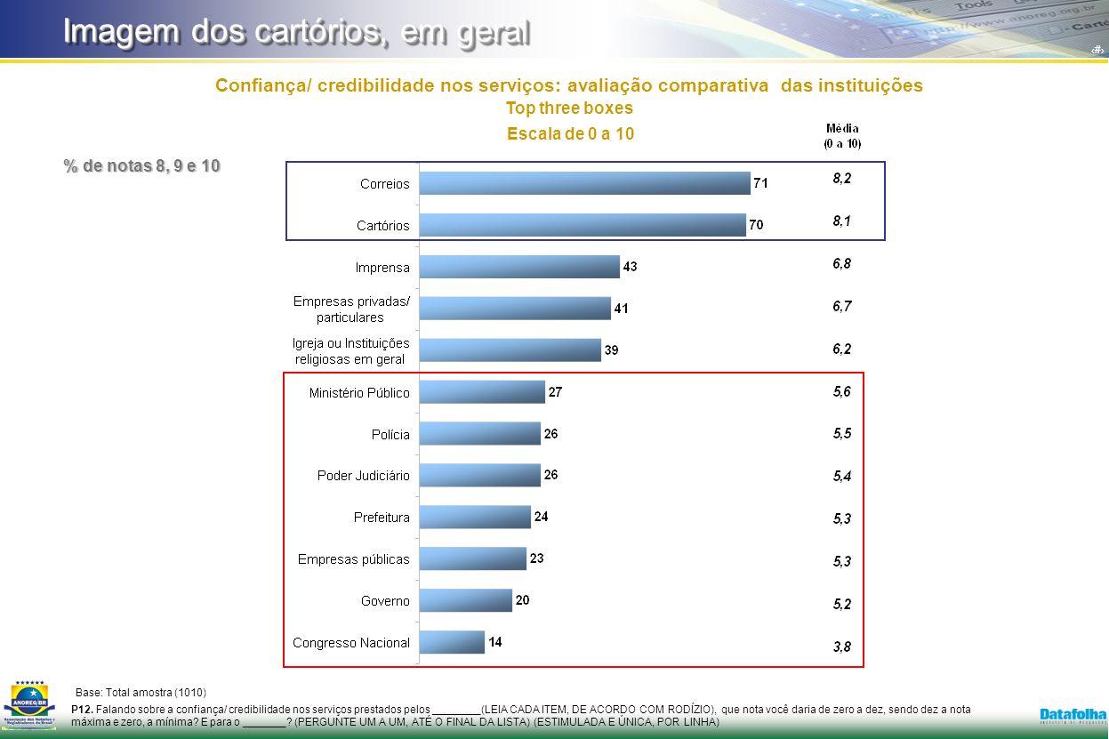 6 Confiança/ credibilidade nos serviços: avaliação comparativa das instituições Top three boxes P12.