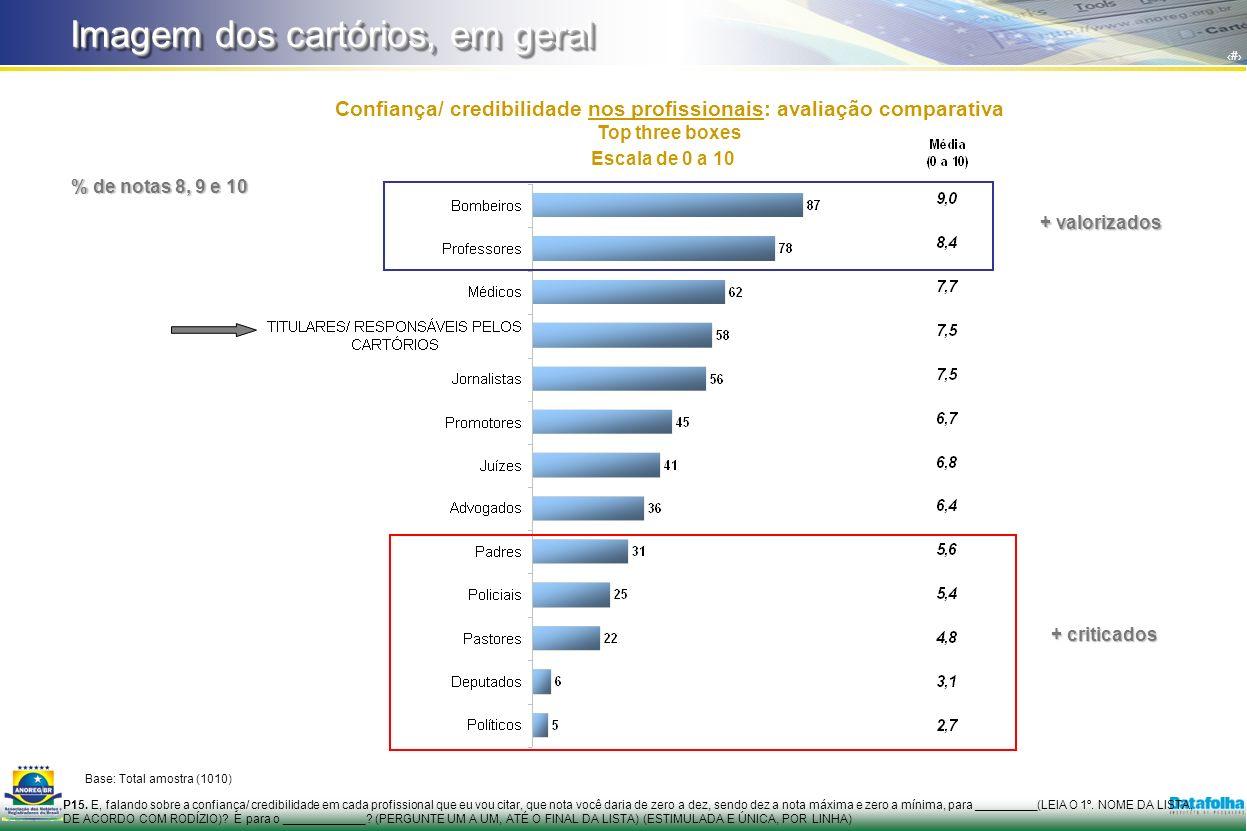 7 Confiança/ credibilidade nos profissionais: avaliação comparativa Top three boxes P15.