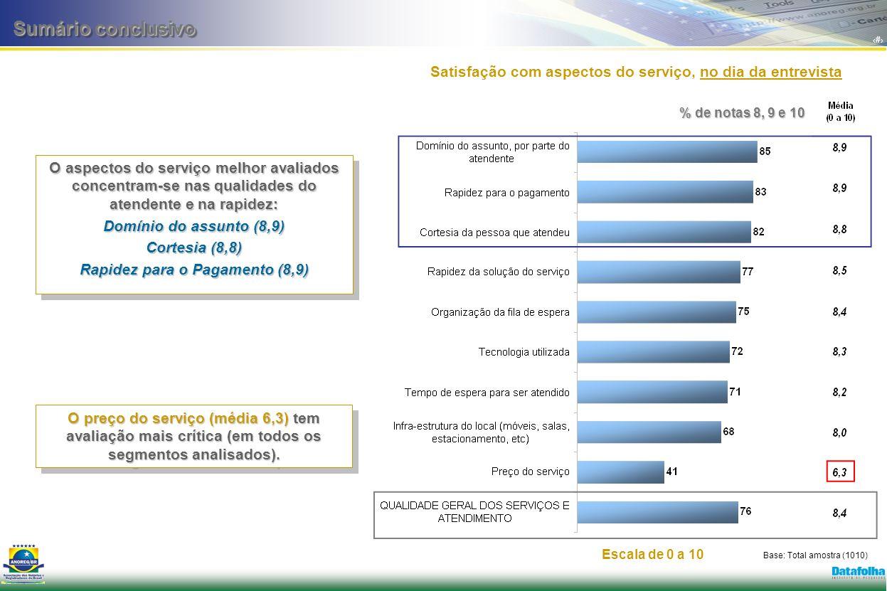 9 Sumário conclusivo O aspectos do serviço melhor avaliados concentram-se nas qualidades do atendente e na rapidez: Domínio do assunto (8,9) Cortesia (8,8) Rapidez para o Pagamento (8,9) O aspectos do serviço melhor avaliados concentram-se nas qualidades do atendente e na rapidez: Domínio do assunto (8,9) Cortesia (8,8) Rapidez para o Pagamento (8,9) O preço do serviço (média 6,3) tem avaliação mais crítica (em todos os segmentos analisados).
