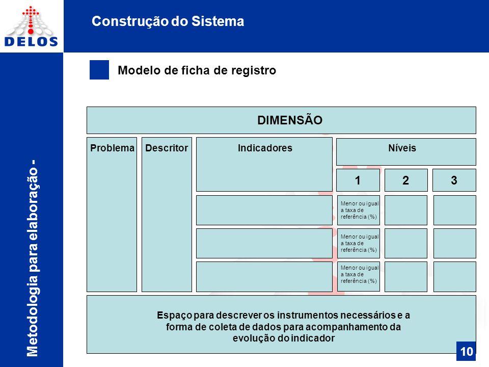 Construção do Sistema Metodologia para elaboração - sociais Político institucionais econômicos ambientais Desenvolvimento sustentável 10