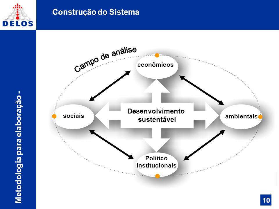 Construção do Sistema Cada um dos indicadores estabelecidos contribuirá de maneira proporcional para a construção do Índice de Desenvolvimento por Dimensão (IDD).