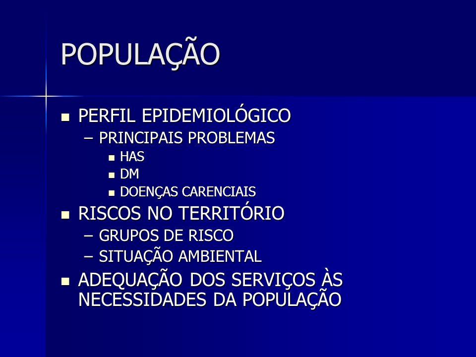 POPULAÇÃO PERFIL EPIDEMIOLÓGICO PERFIL EPIDEMIOLÓGICO –PRINCIPAIS PROBLEMAS HAS HAS DM DM DOENÇAS CARENCIAIS DOENÇAS CARENCIAIS RISCOS NO TERRITÓRIO R