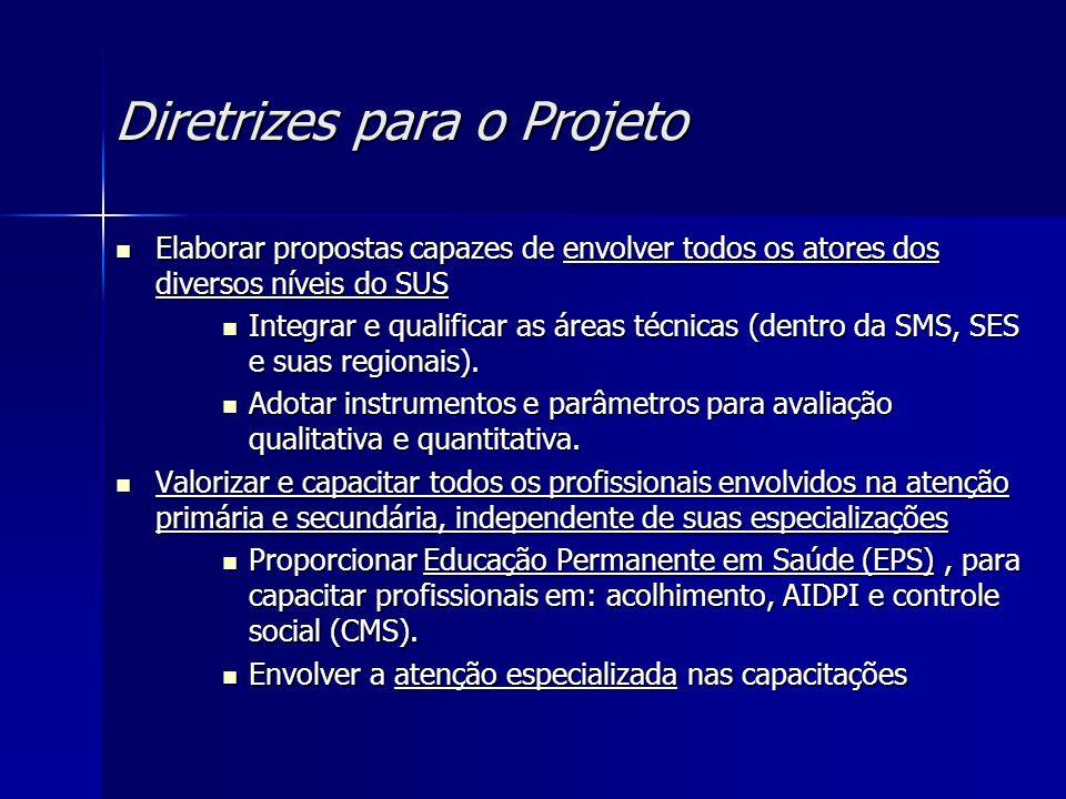 Diretrizes para o Projeto Elaborar propostas capazes de envolver todos os atores dos diversos níveis do SUS Elaborar propostas capazes de envolver tod