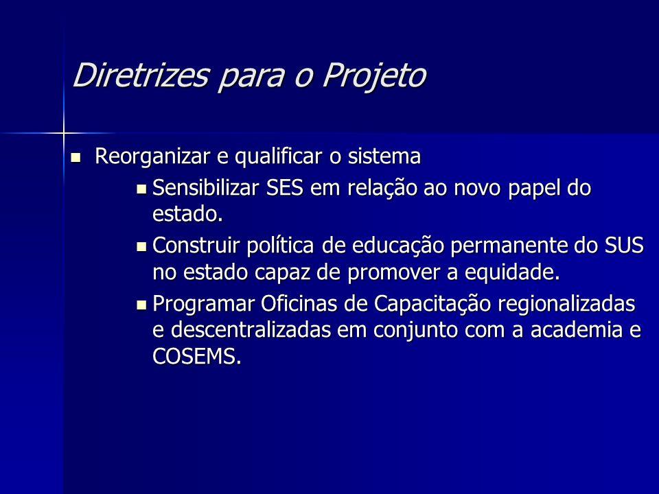 Diretrizes para o Projeto Reorganizar e qualificar o sistema Reorganizar e qualificar o sistema Sensibilizar SES em relação ao novo papel do estado. S