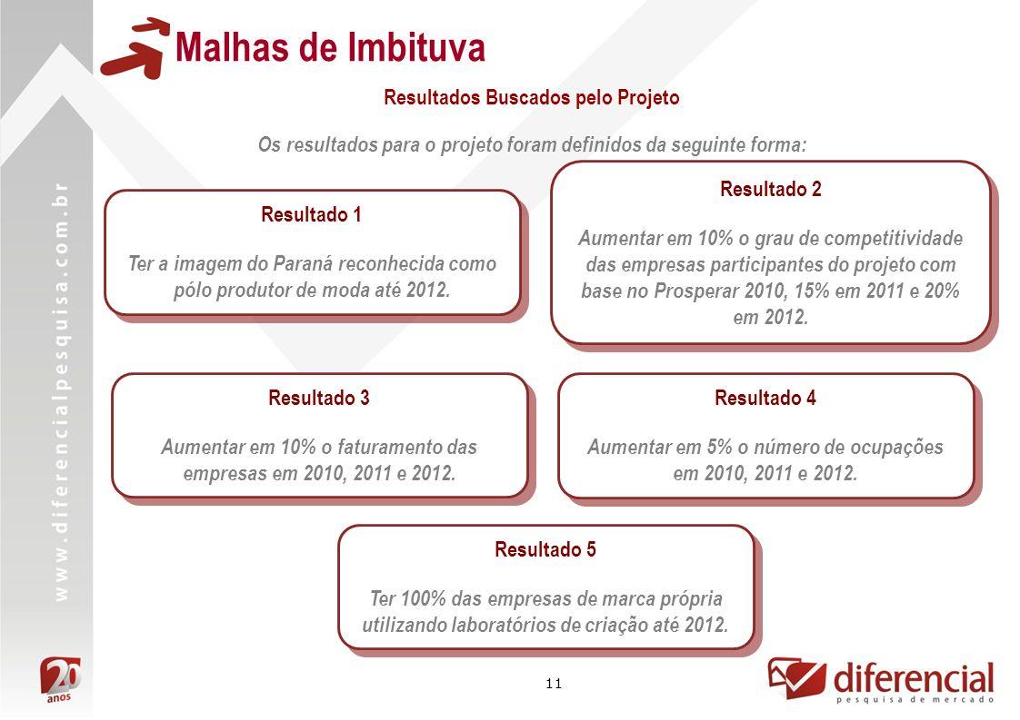 11 Malhas de Imbituva Os resultados para o projeto foram definidos da seguinte forma: Resultado 1 Ter a imagem do Paraná reconhecida como pólo produto