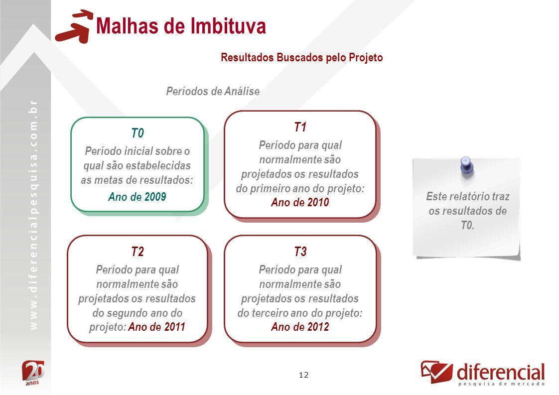 12 Malhas de Imbituva Resultados Buscados pelo Projeto Períodos de Análise T1 Período para qual normalmente são projetados os resultados do primeiro a