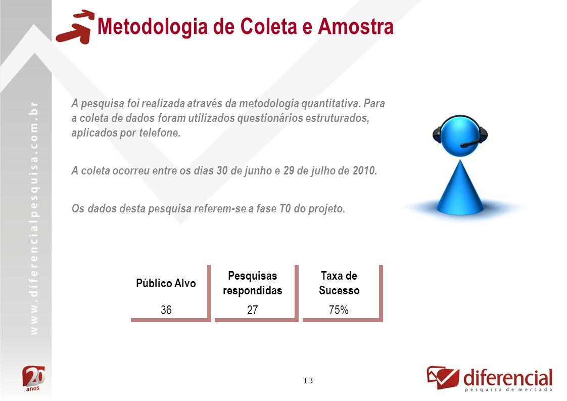 13 Metodologia de Coleta e Amostra Público Alvo Pesquisas respondidas Taxa de Sucesso 362775% A pesquisa foi realizada através da metodologia quantita