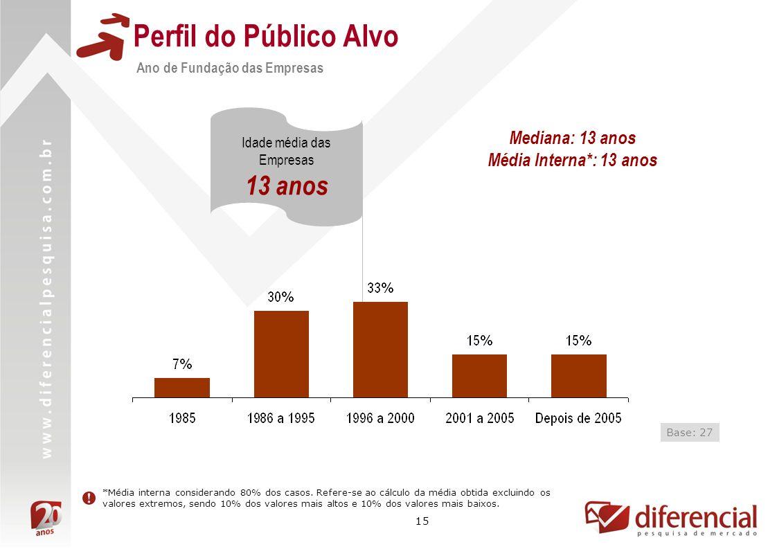 15 Perfil do Público Alvo Ano de Fundação das Empresas Idade média das Empresas 13 anos Base: 27 Mediana: 13 anos Média Interna*: 13 anos *Média inter
