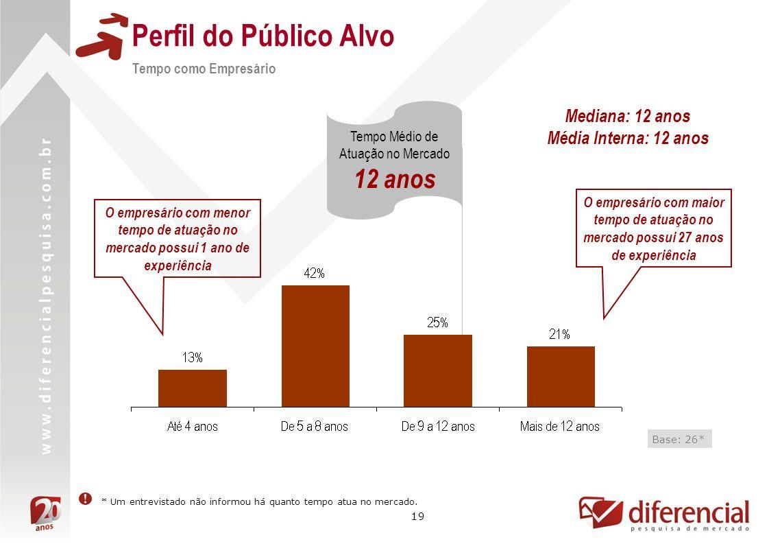 19 Perfil do Público Alvo Tempo como Empresário Base: 26* Tempo Médio de Atuação no Mercado 12 anos O empresário com maior tempo de atuação no mercado
