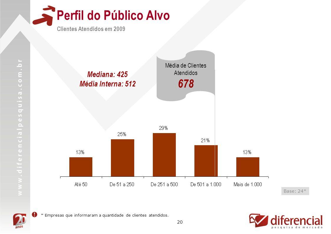20 Clientes Atendidos em 2009 Base: 24* * Empresas que informaram a quantidade de clientes atendidos. Média de Clientes Atendidos 678 Mediana: 425 Méd