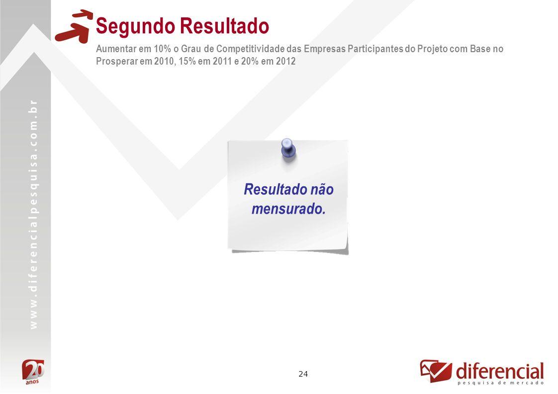 24 Segundo Resultado Aumentar em 10% o Grau de Competitividade das Empresas Participantes do Projeto com Base no Prosperar em 2010, 15% em 2011 e 20%
