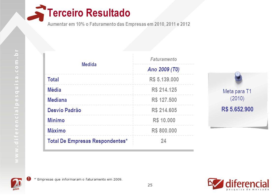 25 Terceiro Resultado Aumentar em 10% o Faturamento das Empresas em 2010, 2011 e 2012 Medida Faturamento Ano 2009 (T0) Total R$ 5.139.000 Média R$ 214