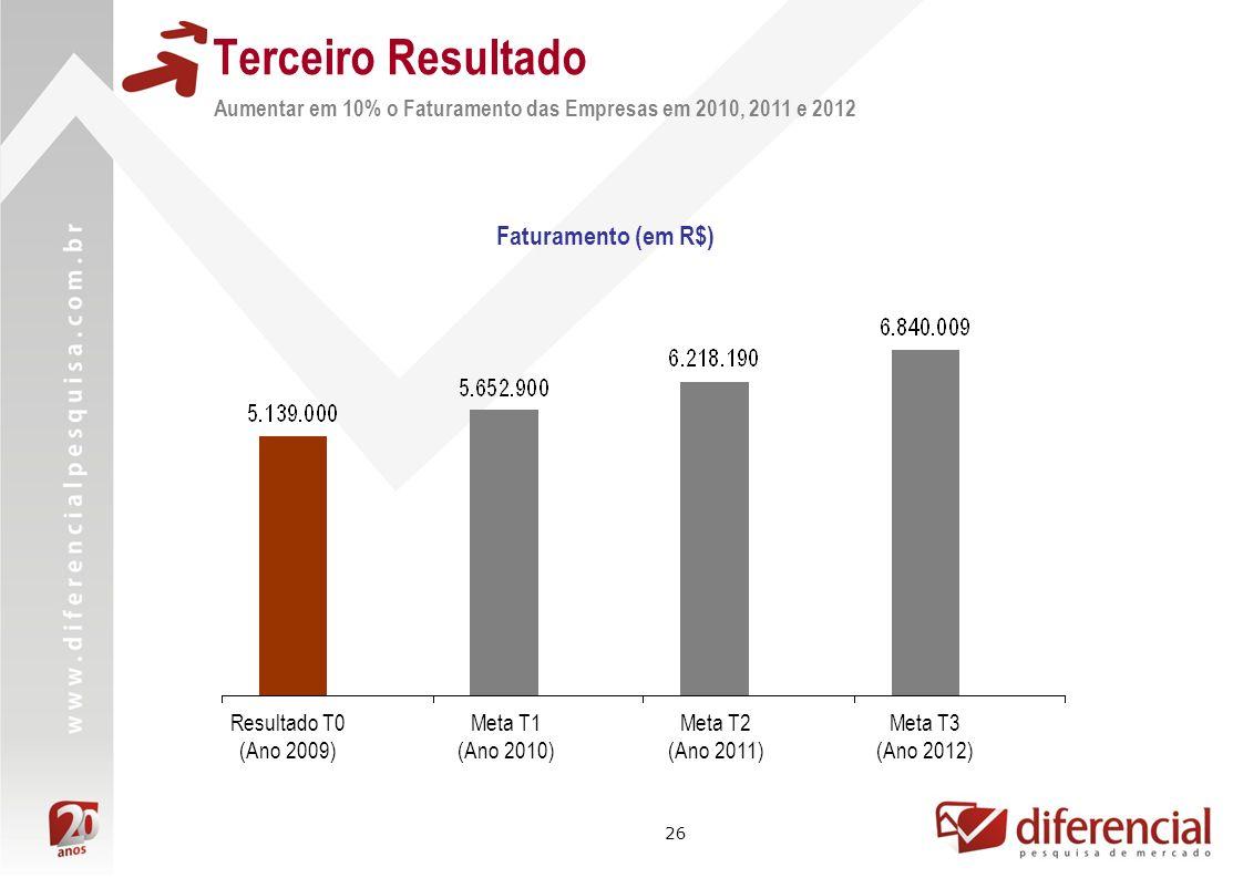 26 Terceiro Resultado Faturamento (em R$) Meta T1 (Ano 2010) Resultado T0 (Ano 2009) Aumentar em 10% o Faturamento das Empresas em 2010, 2011 e 2012 M