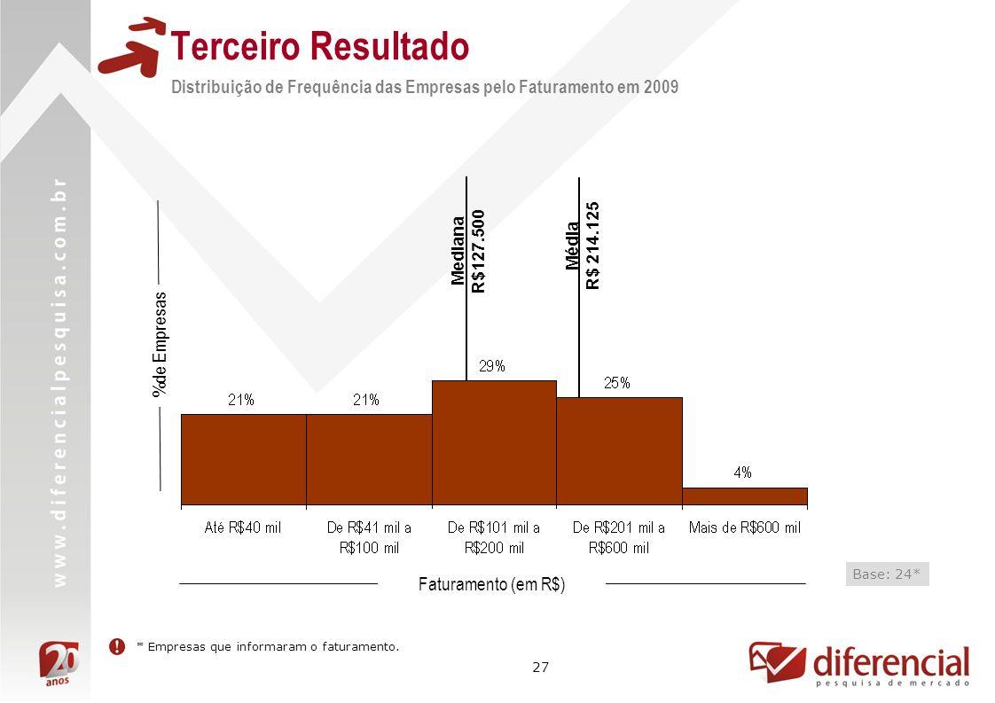 27 Distribuição de Frequência das Empresas pelo Faturamento em 2009 Terceiro Resultado Média R$ 214.125 %de Empresas Faturamento (em R$) Base: 24* * E