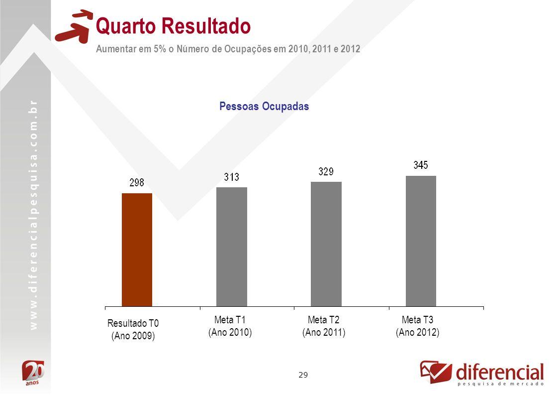 29 Quarto Resultado Pessoas Ocupadas Aumentar em 5% o Número de Ocupações em 2010, 2011 e 2012 Meta T1 (Ano 2010) Resultado T0 (Ano 2009) Meta T2 (Ano