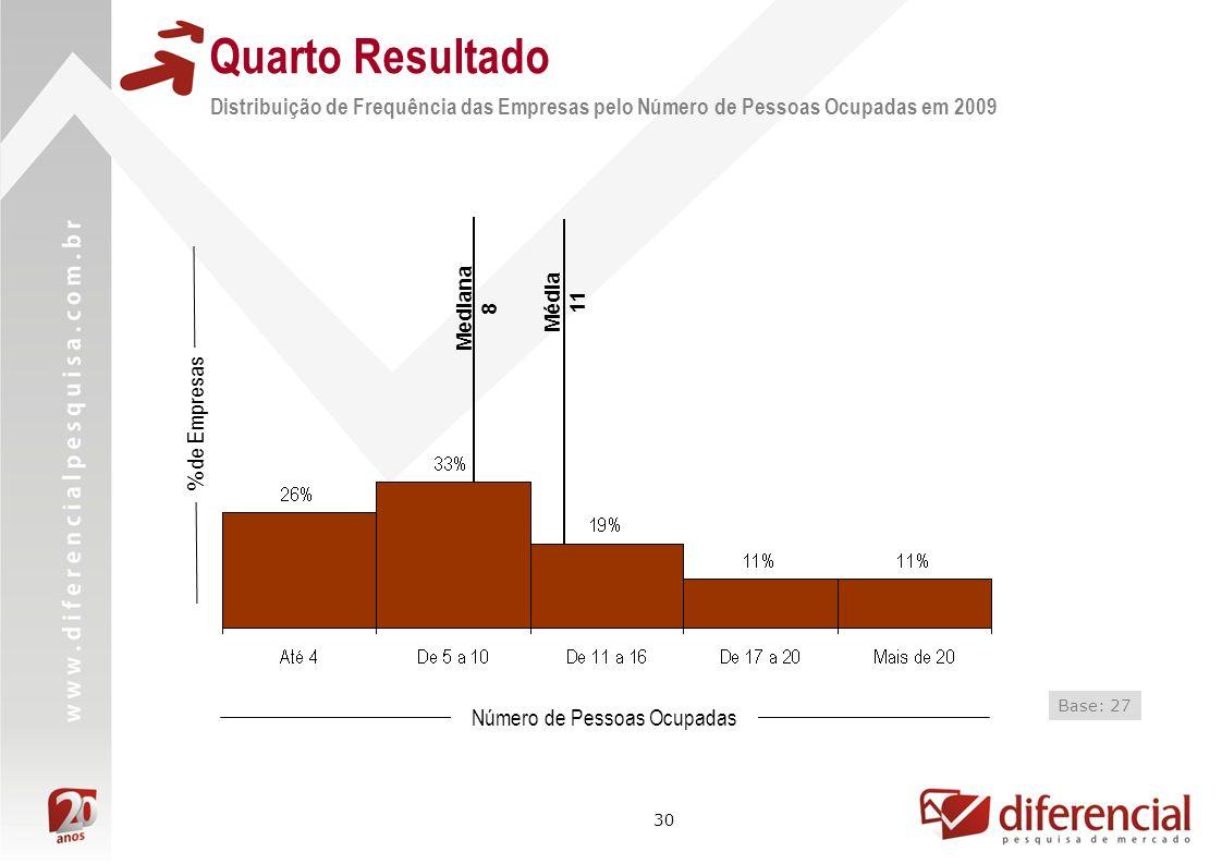 30 Mediana 8 Média 11 % de Empresas Número de Pessoas Ocupadas Base: 27 Quarto Resultado Distribuição de Frequência das Empresas pelo Número de Pessoa
