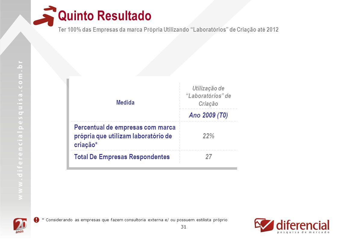 31 Quinto Resultado Ter 100% das Empresas da marca Própria Utilizando Laboratórios de Criação até 2012 Medida Utilização de Laboratórios de Criação An