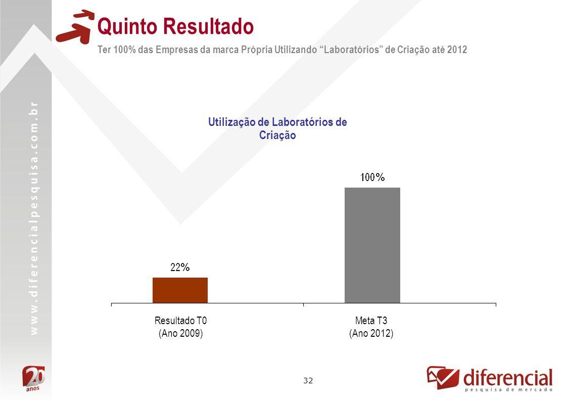 32 Quinto Resultado Utilização de Laboratórios de Criação Meta T3 (Ano 2012) Resultado T0 (Ano 2009) Ter 100% das Empresas da marca Própria Utilizando