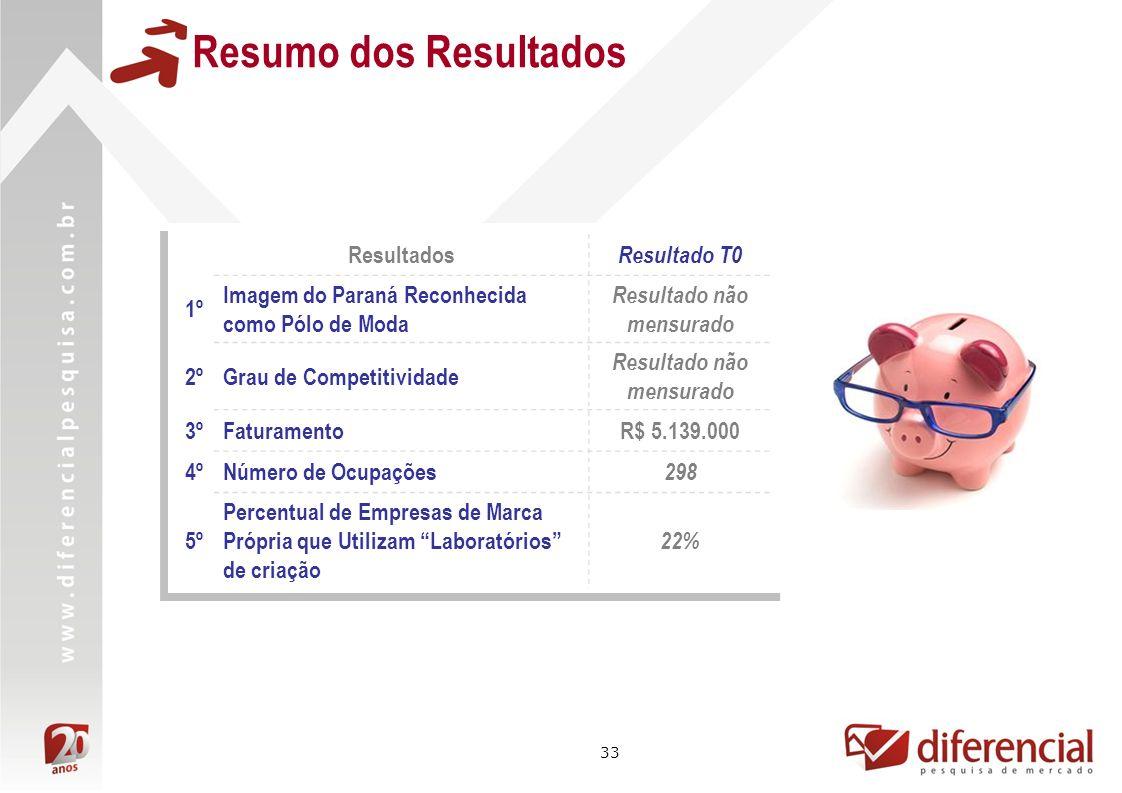 33 Resultados Resultado T0 1º Imagem do Paraná Reconhecida como Pólo de Moda Resultado não mensurado 2ºGrau de Competitividade Resultado não mensurado